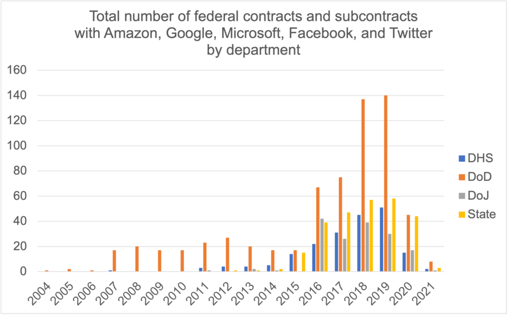 All contracts by department