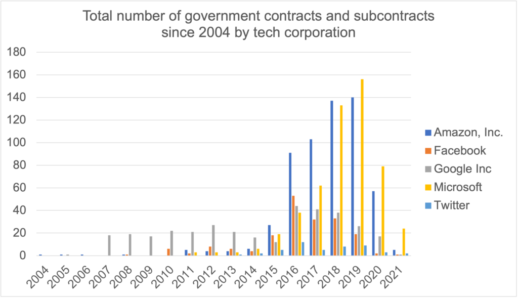All contracts by year an corp