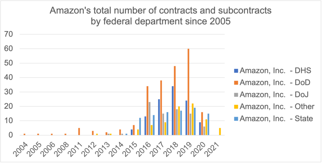 Amazon_by year and dept