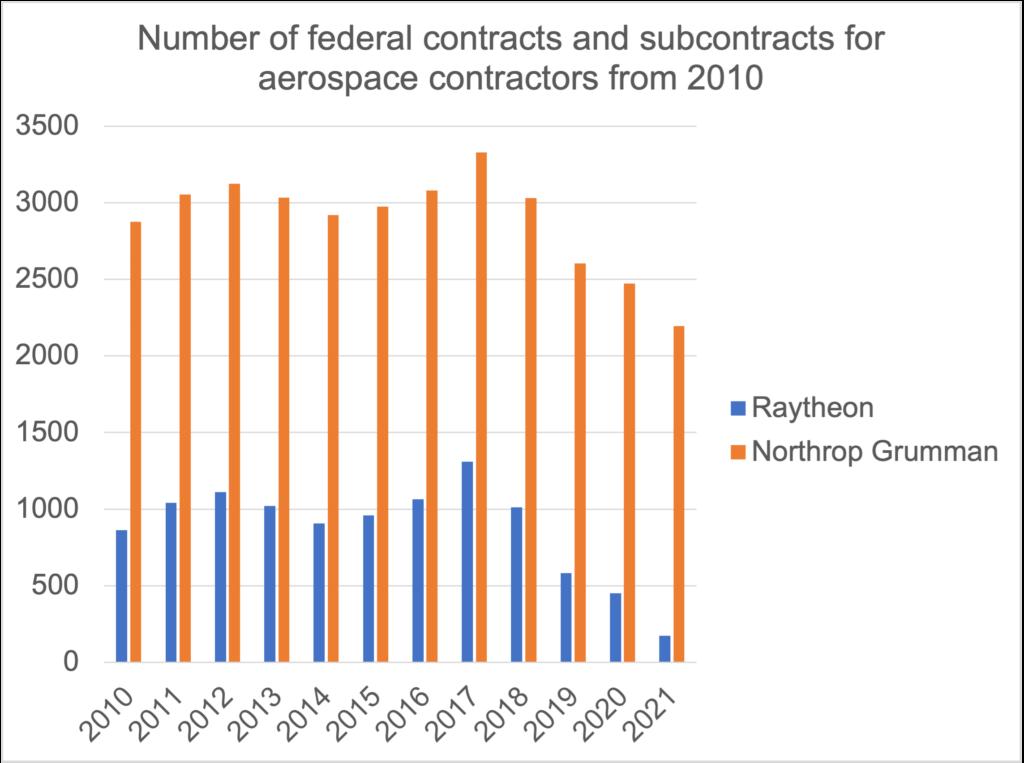 NG and Raytheon chart